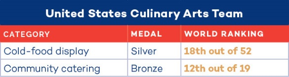 2016 U.S. Army Culinary Arts Team Standings