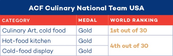 2016 Culinary National Team USA Standings