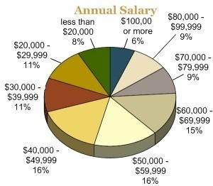 2008 Acf Salary Survey