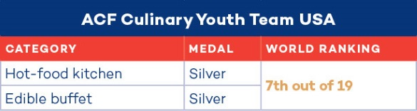 2016 Culinary Youth Team USA Standings